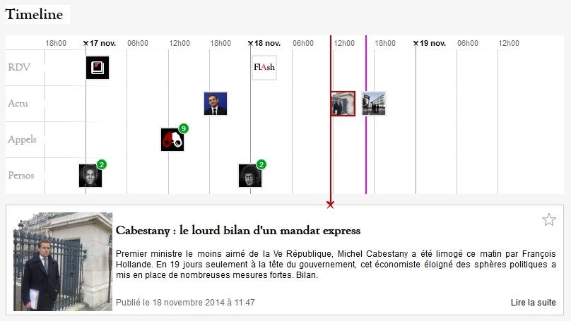 La timeline Anarchy